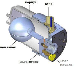 Что такое конденсатоотводчик